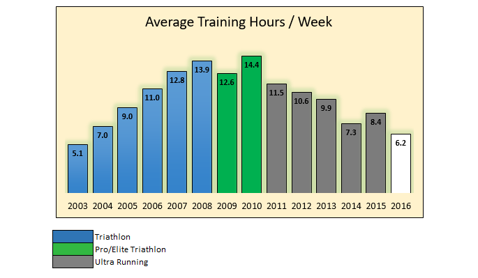 training-hrs-graph
