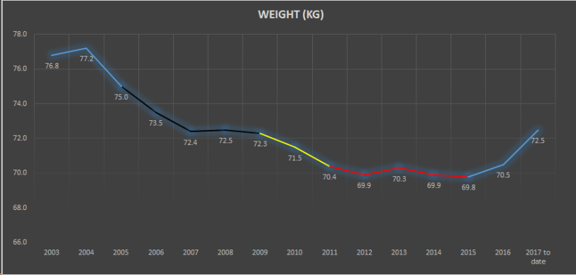 weight year 2